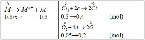 Đốt cháy hoàn toàn 7,2 gam kim loại M (có hoá trị hai không đổi